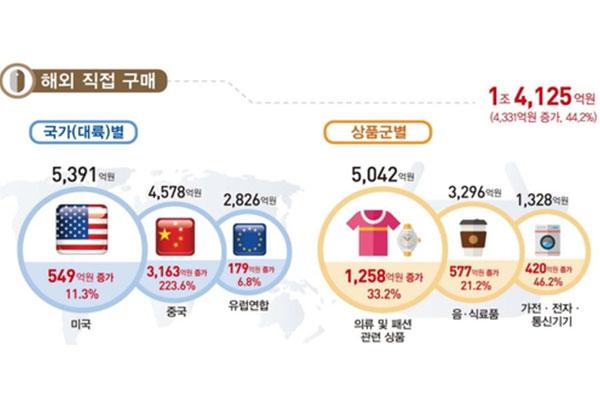 韩线上购物增加26% 海外直购交易额创新高
