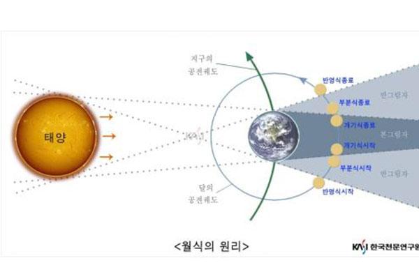 Gerhana Bulan Total akan Terjadi Pada 26 Mei