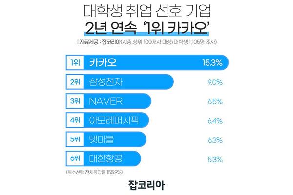 Kakao trở thành công ty đáng mơ ước nhất với sinh viên Hàn Quốc