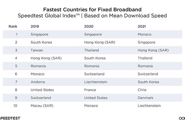 Südkorea bei Internetgeschwindigkeit auf Platz sieben zurückgefallen