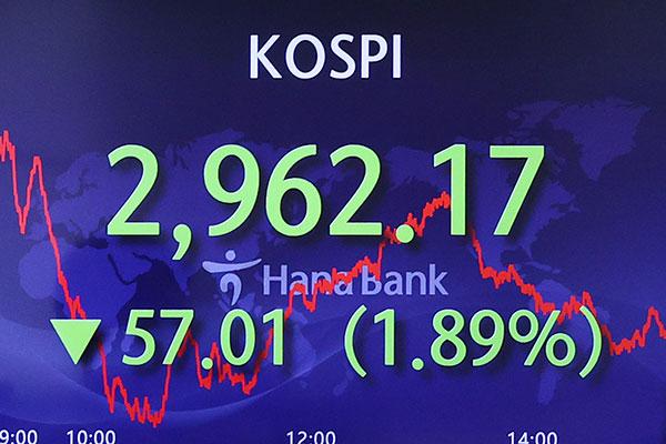 El riesgo de inflación y la incertidumbre externa hunden al KOSPI