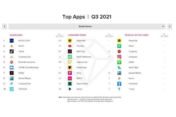 Les sud-Coréens passent en moyenne 5 heures par jour sur les applications mobiles