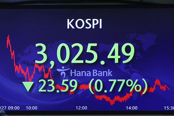 Kospi in Seoul verliert 0,77 Prozent