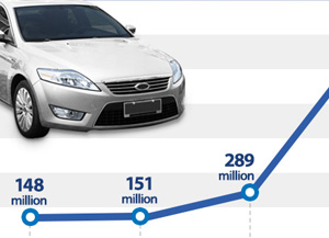 Trends in Orders Secured by Hyundai Mobis in China