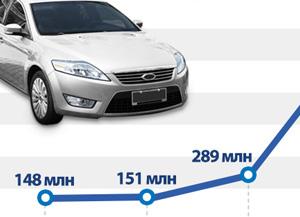 Заказы компании Hyundai Mobis в Китае