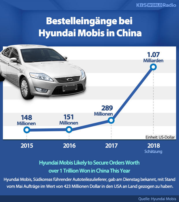 Bestelleingänge bei Hyundai Mobis in China