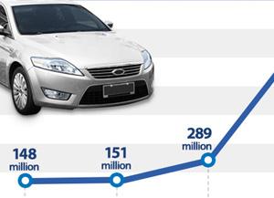 Bestelleingänge bei Hyundai Mobis in China