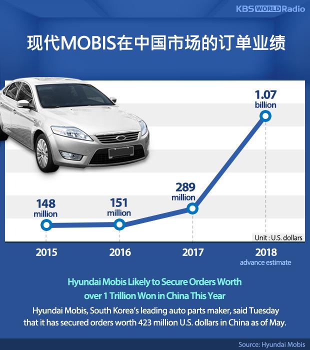 现代MOBIS在中国市场的订单业绩