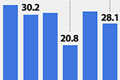 Trends in South Korea's Employment, Jobless Rates