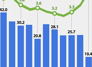 Tendencias de la tasa de desempleo en Corea del Sur