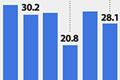 韩国就业者与失业率走势