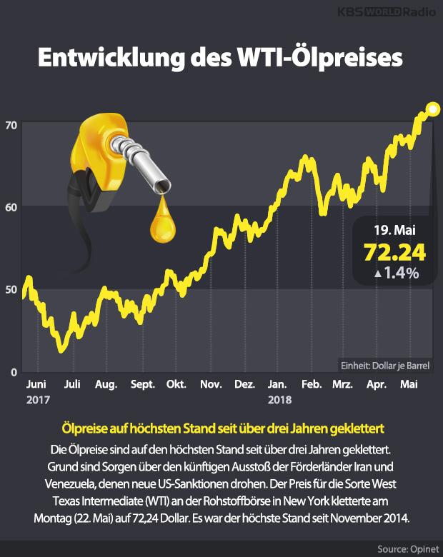 Entwicklung des WTI-Ölpreises