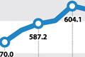 Trends in S. Korean Household Bank Savings