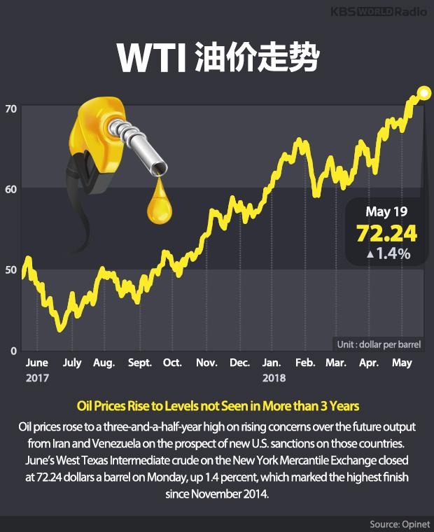WTI油价走势