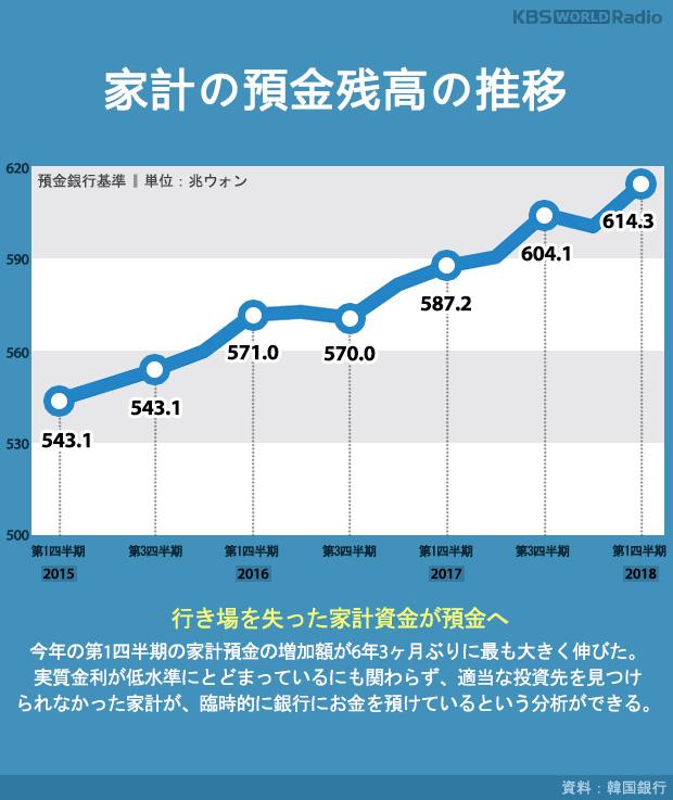家計の預金残高の推移
