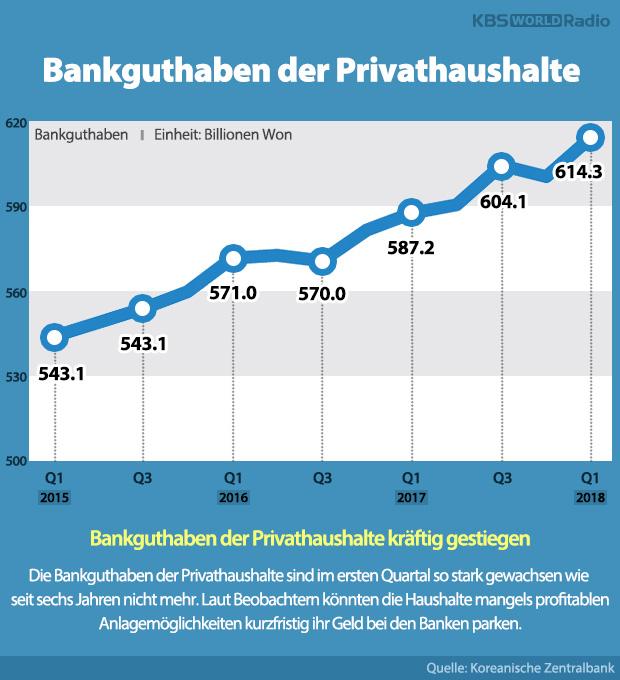 Bankguthaben der Privathaushalte