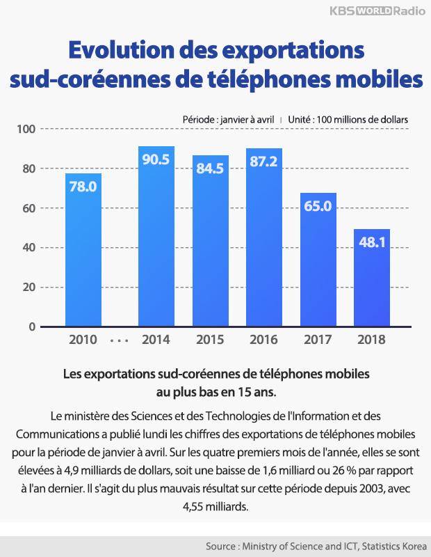 Evolution des exportations sud-coréennes de téléphones mobiles