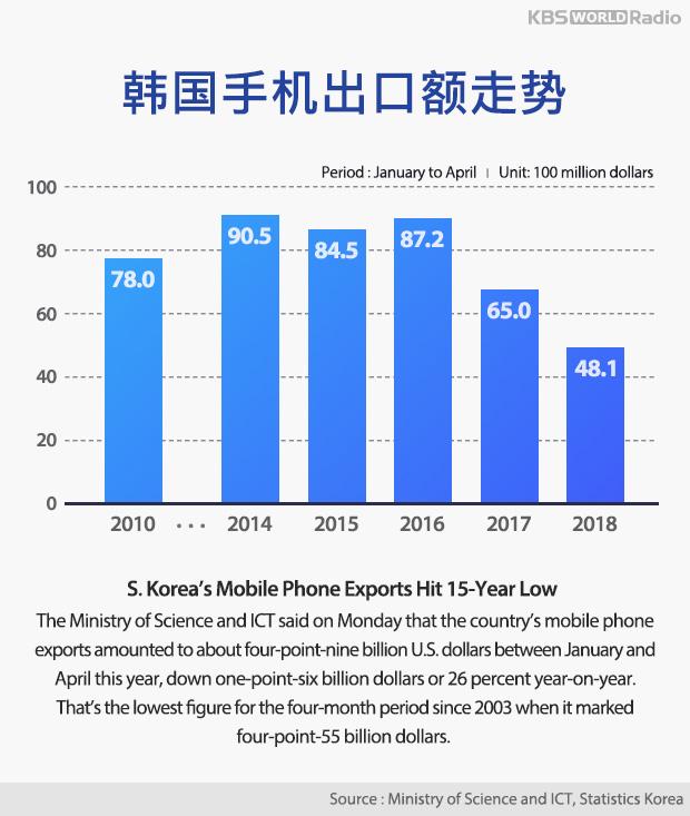韩国手机出口额走势
