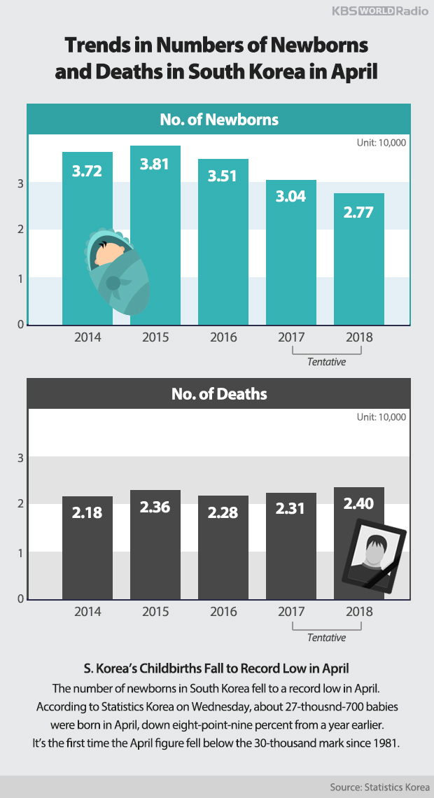 Trends in Numbers of Newborns and Deaths in South Korea in April