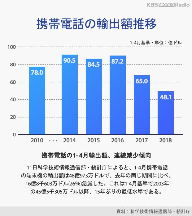 携帯電話の輸出額推移