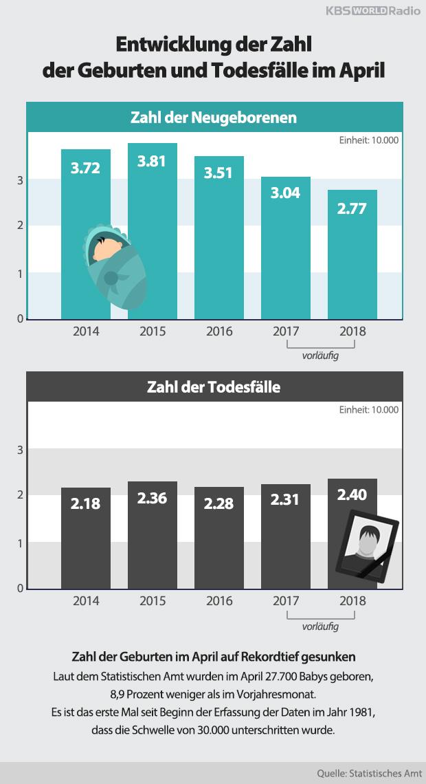 Entwicklung der Zahl der Geburten und Todesfälle im April