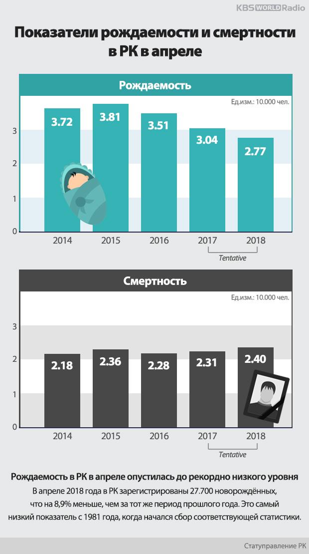 Показатели рождаемости и смертности в РК в апреле