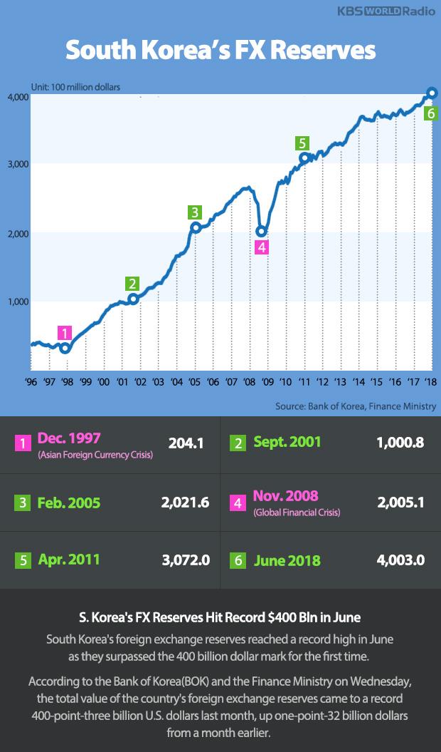 South Korea's FX Reserves