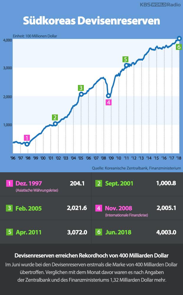 Südkoreas Devisenreserven