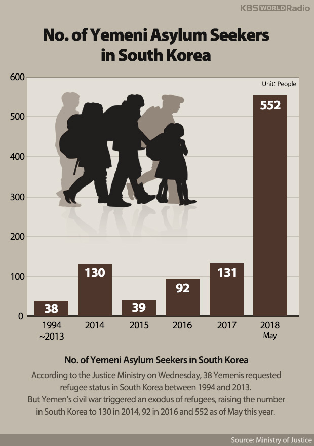 No. of Yemeni Asylum Seekers in South Korea