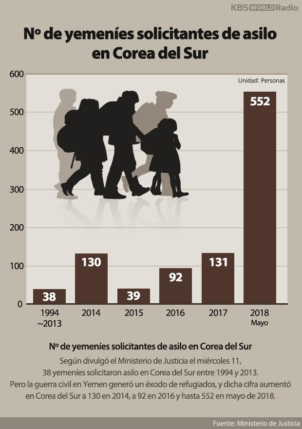 Nº de yemeníes solicitantes de asilo en Corea del Sur
