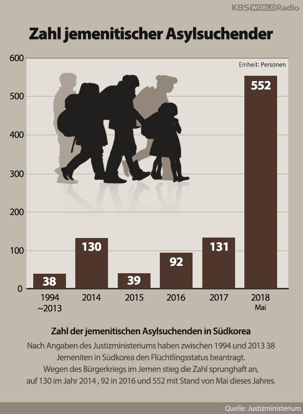 Zahl jemenitischer Asylsuchender
