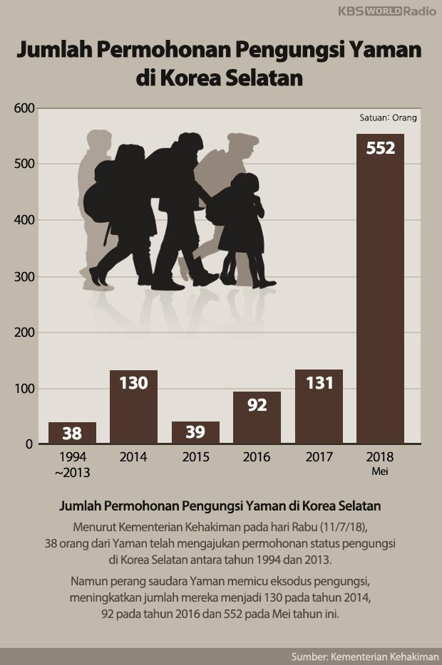 Jumlah Permohonan Pengungsi Yaman di Korea Selatan
