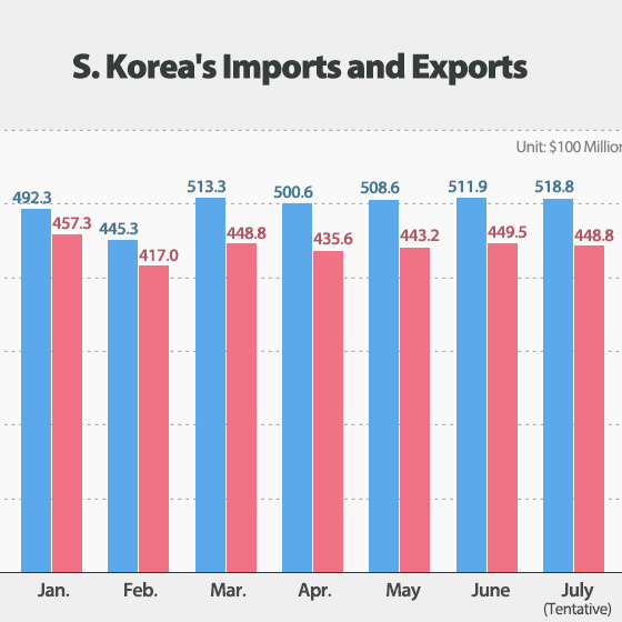 S. Korea's Exports Top $50 Bln for Record 5th Straight Month