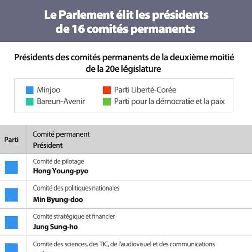 Le Parlement élit les présidents de 16 comités permanents