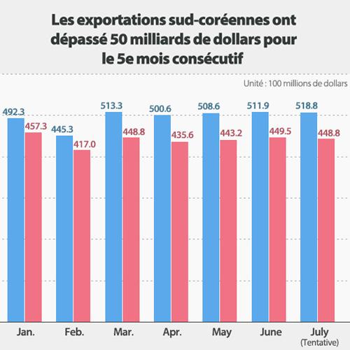 Les exportations sud-coréennes ont dépassé 50 milliards de dollars pour le 5e mois consécutif