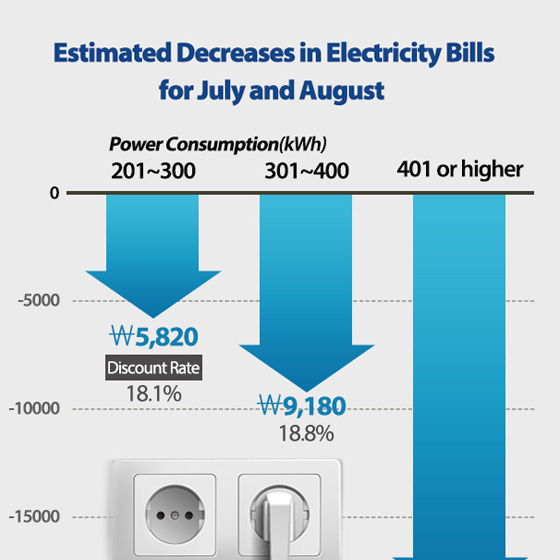 Estimated Decreases in Electricity Bills for July and August