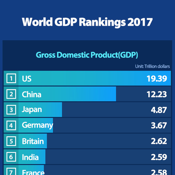 S. Korea Slips to 12th in World GDP Rankings