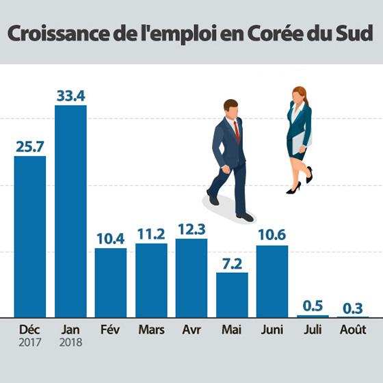 La création d'emplois reste morose en août