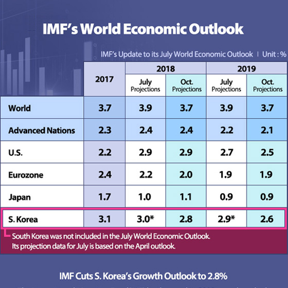 IMF Cuts S. Korea's Growth Outlook to 2.8%