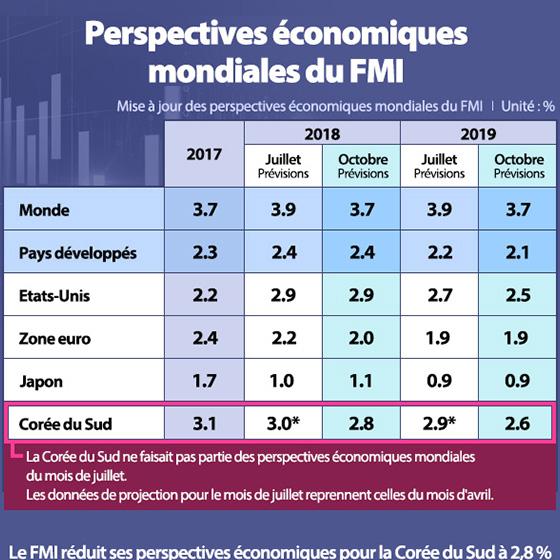 Le FMI abaisse ses perspectives économiques pour la Corée du Sud