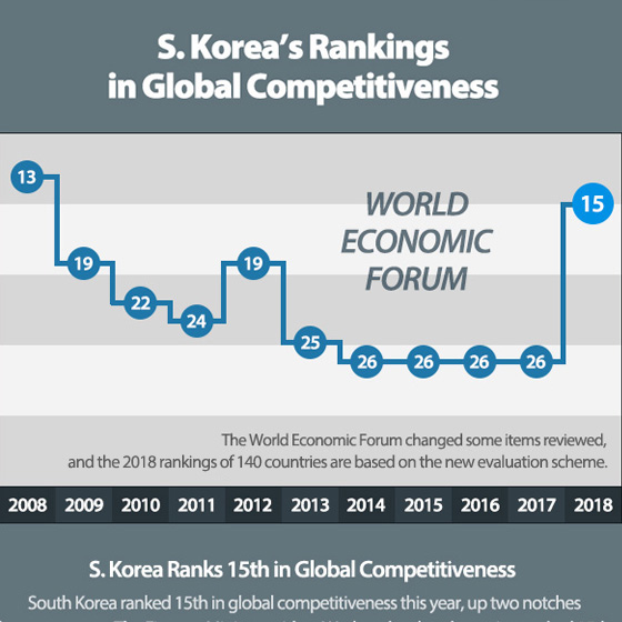 S. Korea's Rankings in Global Competitiveness