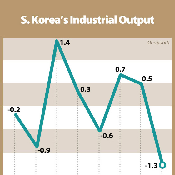 S. Korea's Industrial Output Drops 1.3% in Sept.