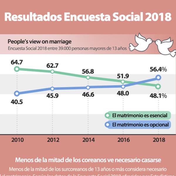 Menos de la mitad de los coreanos ve necesario casarse