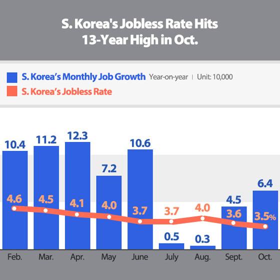 S. Korea's Jobless Rate Hits 13-Year High in Oct.