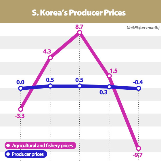 S. Korea's Producer Prices Fall for First Time in 11 Months