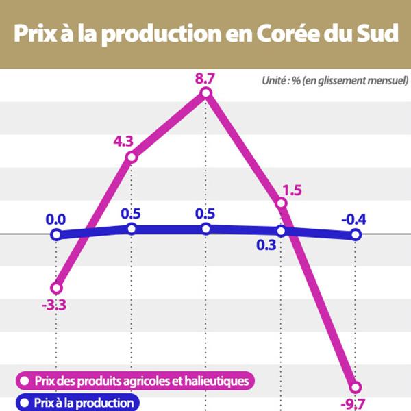 Les prix à la production baissent pour la 1e fois en 11 mois
