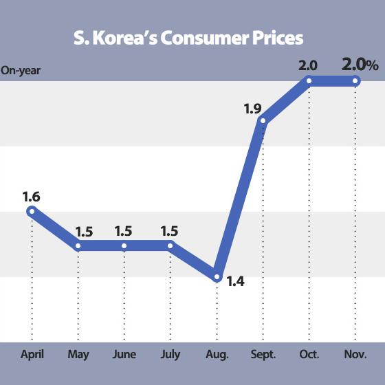 S. Korea's Consumer Prices Grow 2% in November