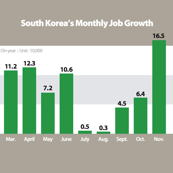 S. Korea's Jobless Rate Hits 9-Year High, Job Growth Improves in Nov.