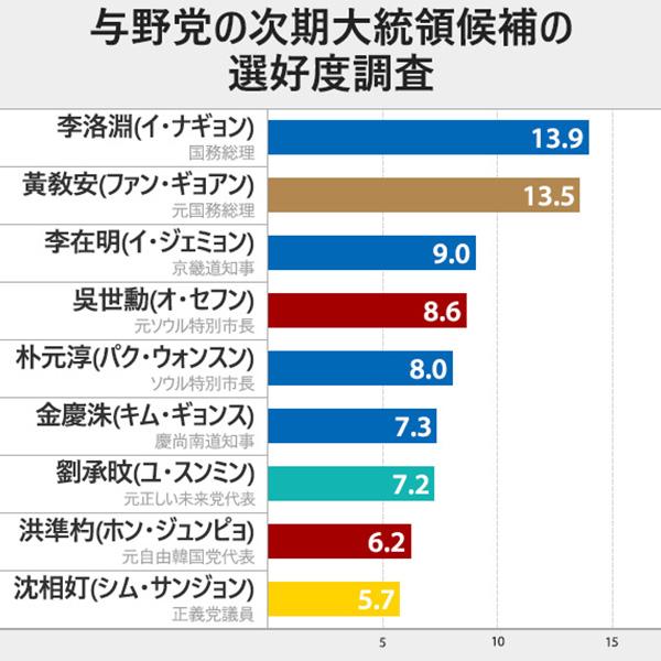 与野党の次期大統領候補の選好度調査