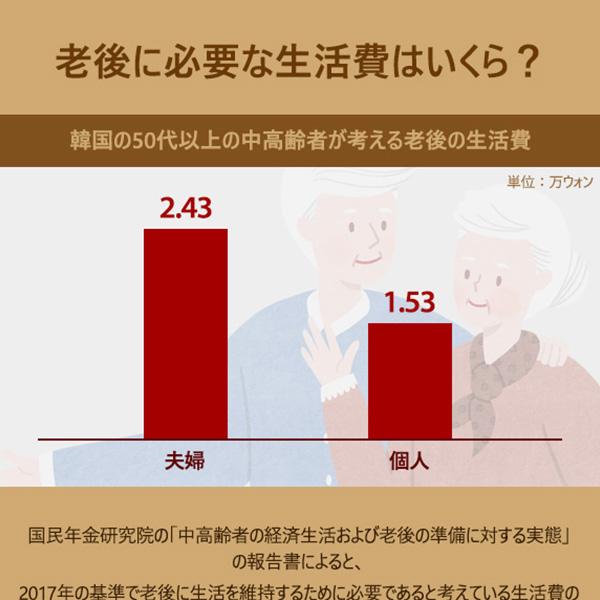 老後に必要な生活費はいくら?